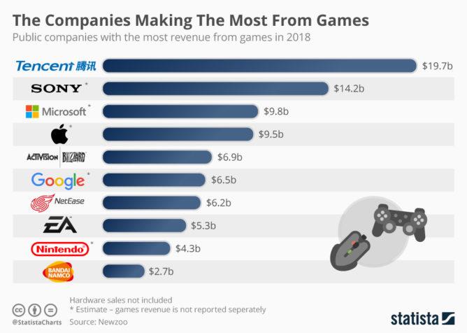 ゲーム業界の売上高ランキング