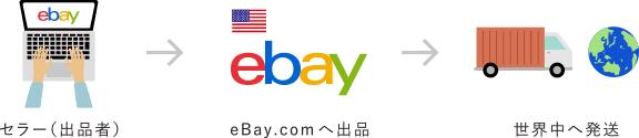 eBayの仕組み
