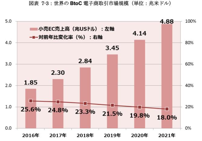 世界のEC市場の推移