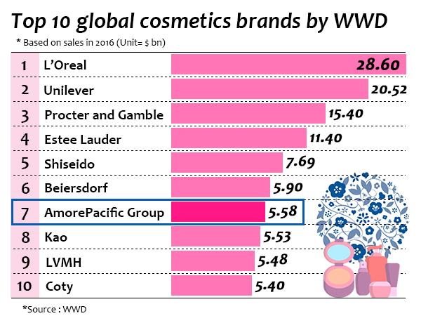 化粧品メーカーの売上高ランキング