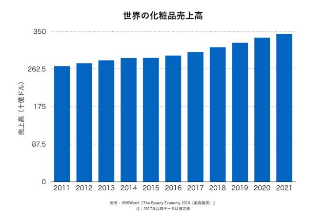 世界の化粧品市場の推移