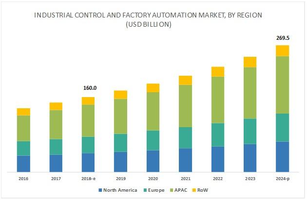 産業用オートメーション市場のシェア