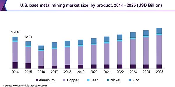 銅鉱業市場の見通し