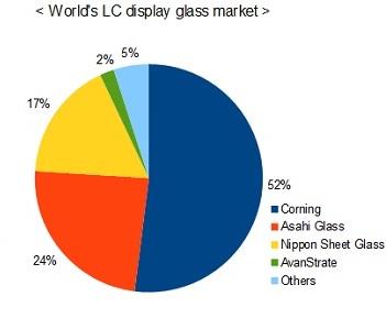 液晶ディスプレイガラスのシェア