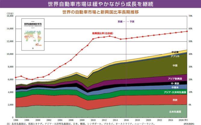 世界の自動車市場の推移