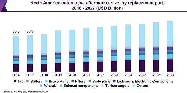 米国の自動車部品市場の推移