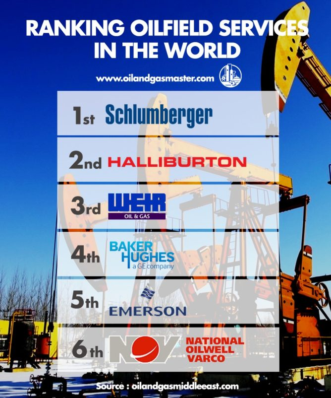 世界の石油サービス企業ランキング