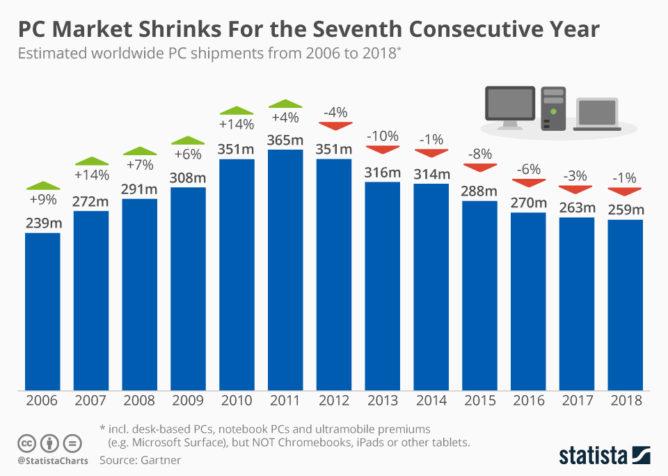 世界のPC市場の推移