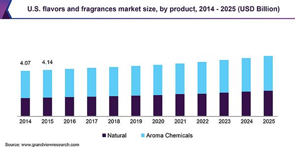 世界の香料市場の推移