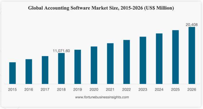 世界の会計ソフト市場の推移