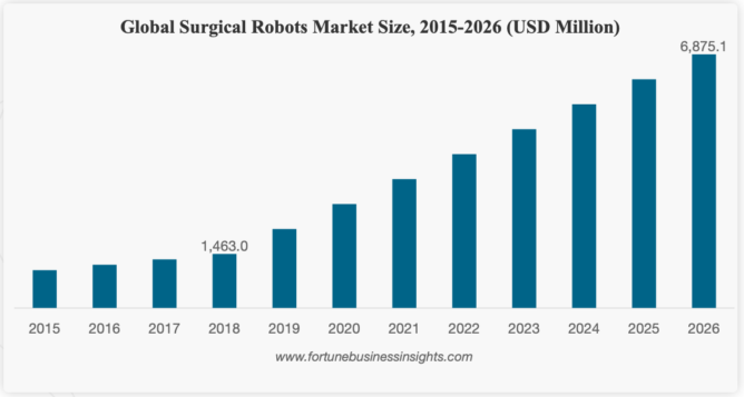 医療用手術支援ロボット市場の動向