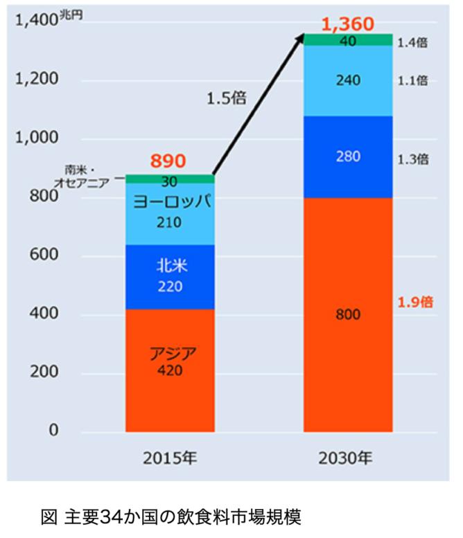 世界の飲食料市場の推移