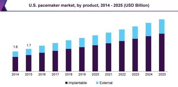 米国の心臓ペースメーカー市場の推移