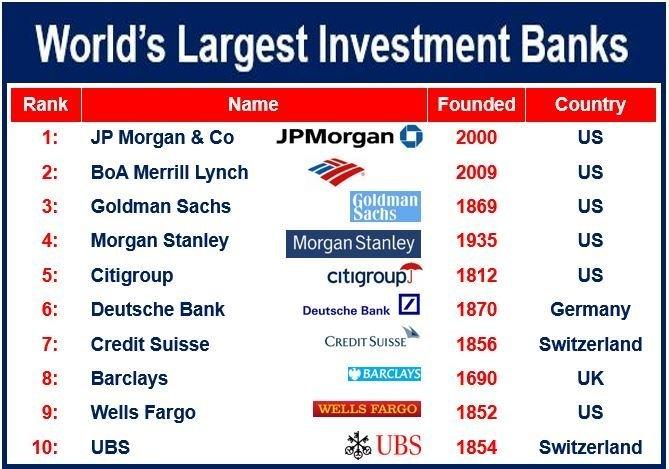 世界の投資銀行ランキング