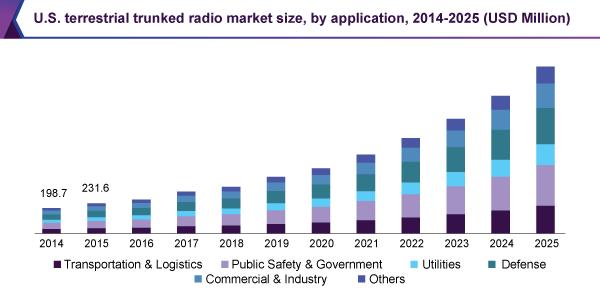 地上基盤無線(TETRA)市場の推移