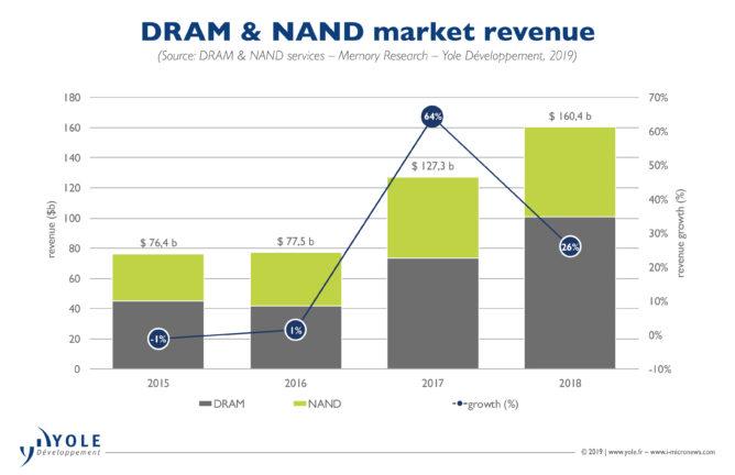 DRAM・NAND市場の推移