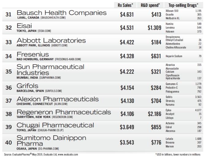世界の製薬会社の売上高ランキング