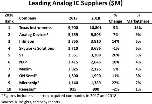 アナログ半導体企業の売上高ランキング