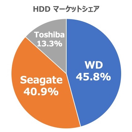 HDDのマーケットシェア