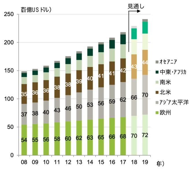 世界の加工食品市場の推移