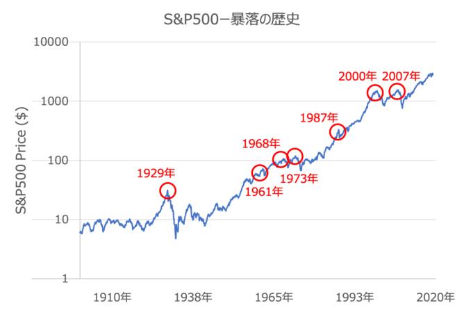 米国株暴落の歴史を振り返る