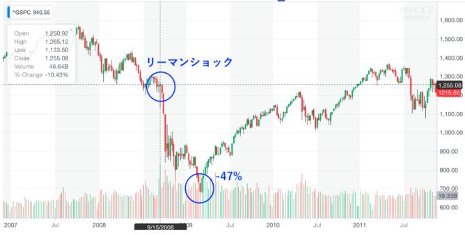 米国株の下落率【S&P500】