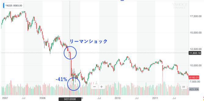 日本株の下落率【日経平均】