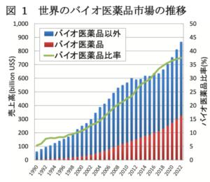世界のバイオ医薬品市場の推移