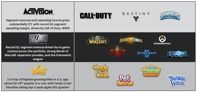 アクティビジョン・ブリザードのゲームソフト一覧