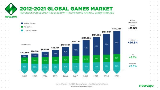 世界のゲーム市場の見通し