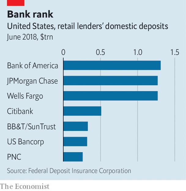 米国メガバンクの預金ランキング
