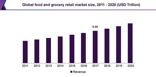 世界の食料品小売市場の推移