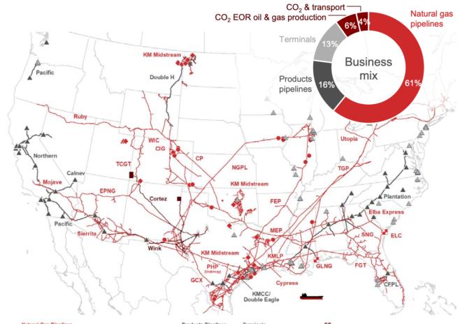 キンダー・モルガンの天然ガスパイプライン