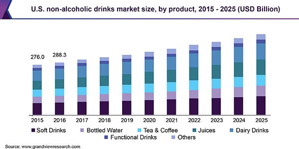 米国の飲料市場の推移