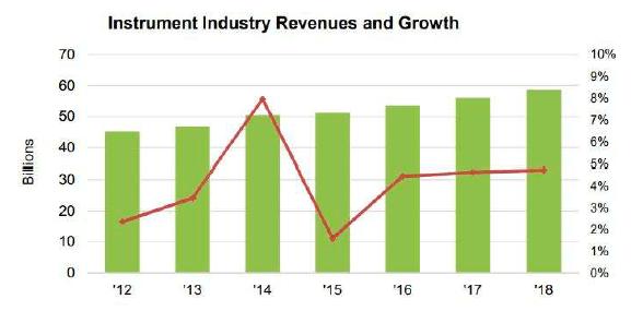 分析機器市場の推移