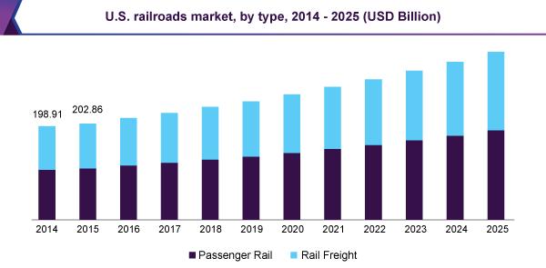 米国の鉄道市場の推移