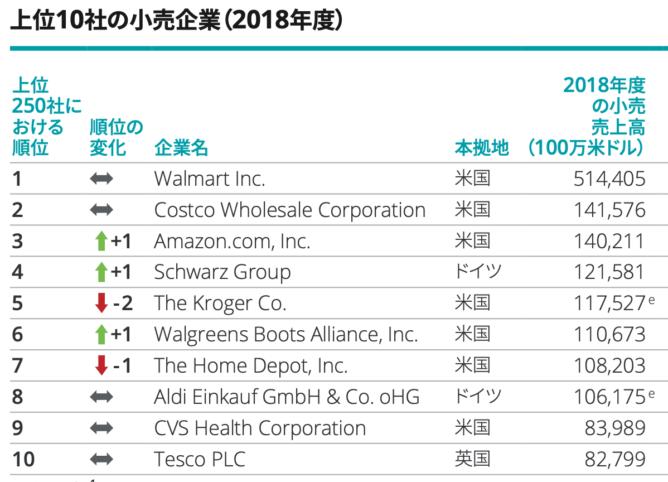 世界の小売企業ランキング