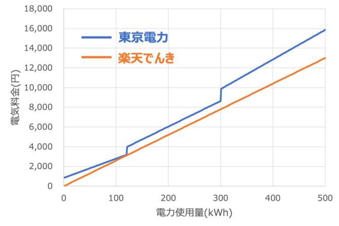 大手電力会社との料金比較