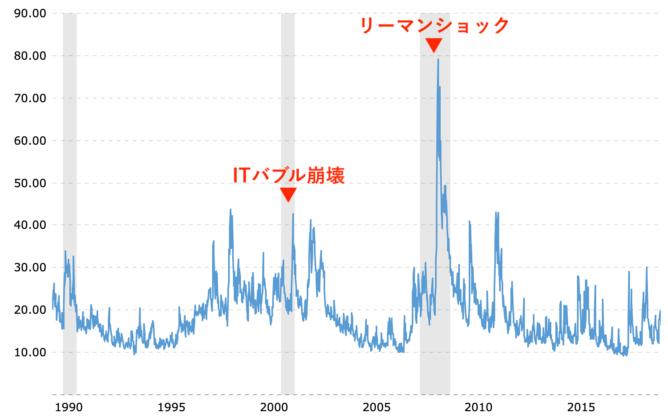VIX:恐怖指数