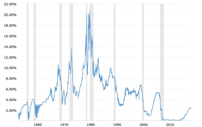 FFレート:米国政策金利