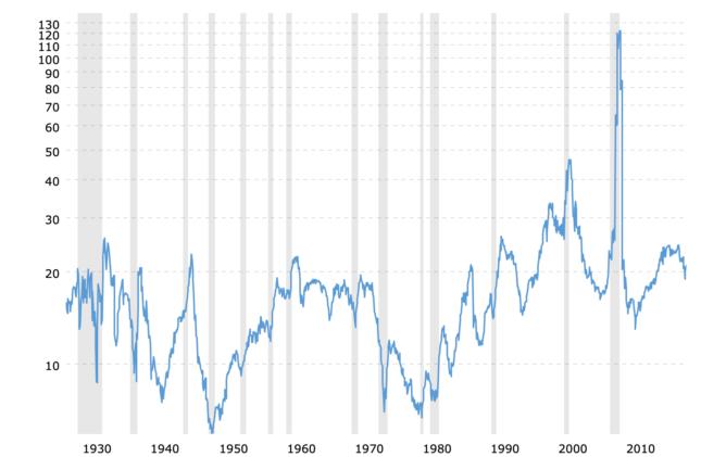 米国株の平均PER推移