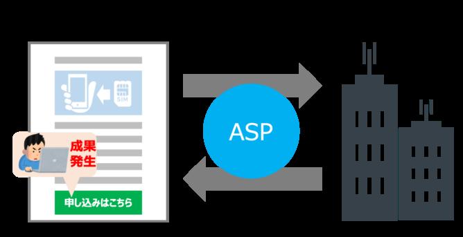 ASPの広告で稼げる仕組み
