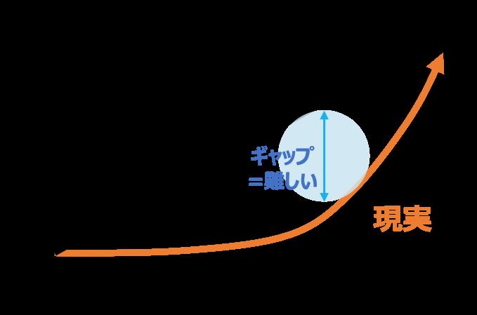 アフィリエイトの成長曲線