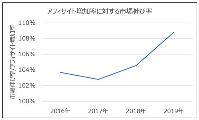 アフィサイト増加率に対する市場伸び率