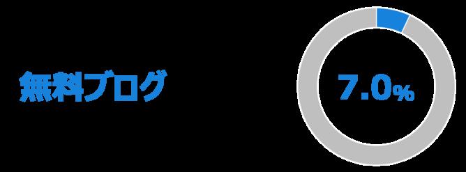 検索上位における無料ブログ出現率