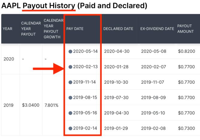 Dividend.comで配当月を確認