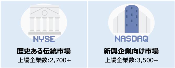 米国株式市場 証券取引所の種類(NYSEとNASDAQ)